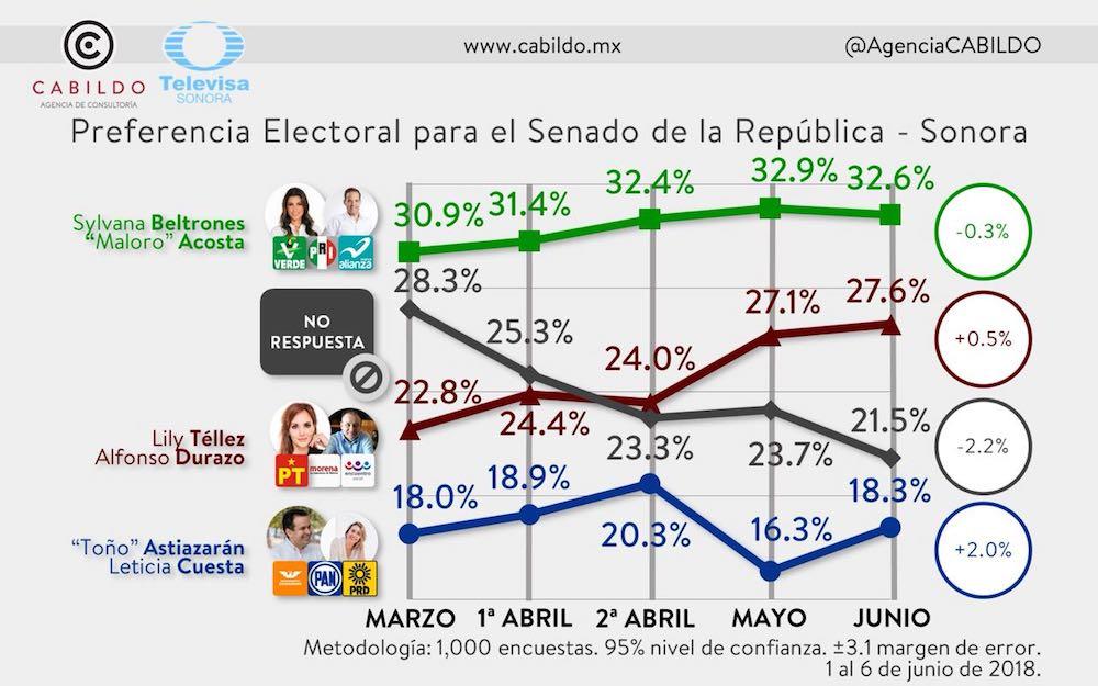 Confirma encuesta de Televisa ventaja electoral de Sylvana y Maloro