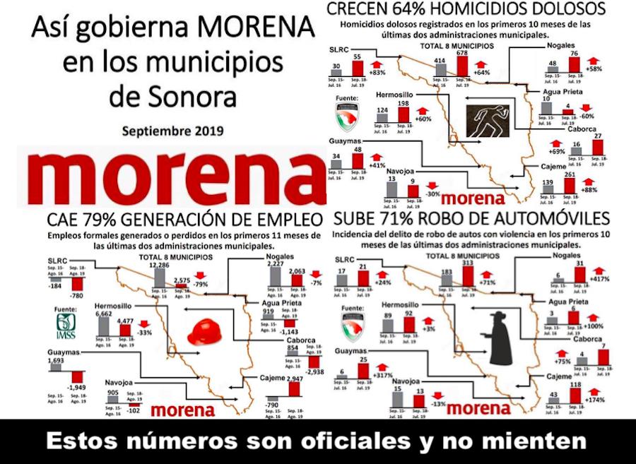 Falla MORENA en Sonora