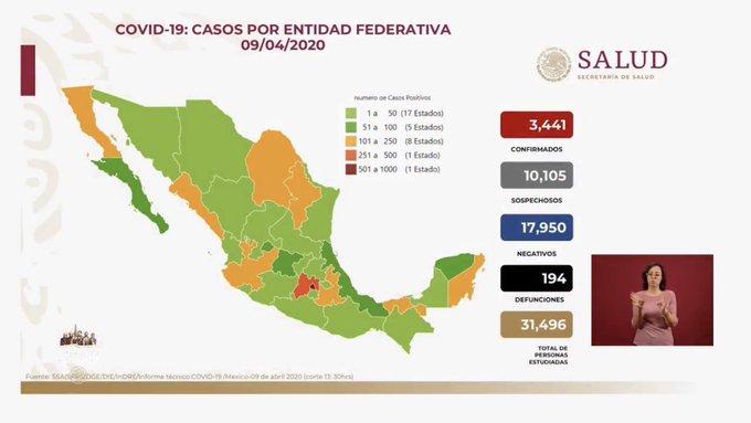 Llega a 194 la cifra de muertos y  3,441 casos confirmados por COVID-19