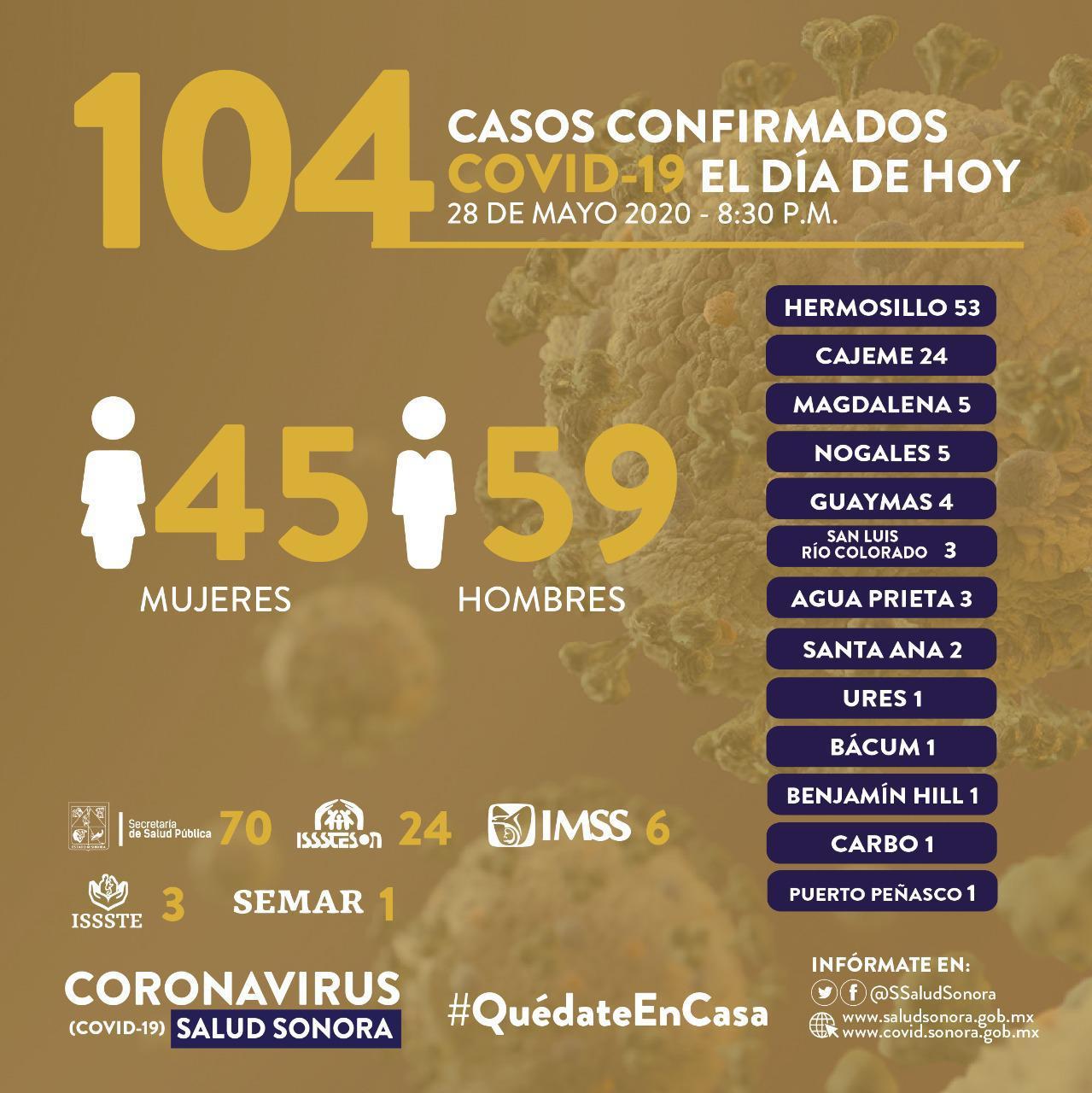 Rebasa Sonora los dos mil contagios por Covid-19